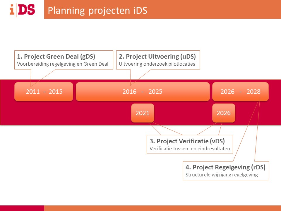iDS-planning